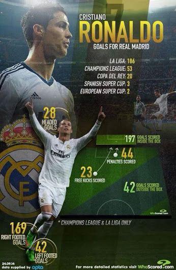 Cristiano #Ronaldo goles con el Real #Madrid [#Infografia]