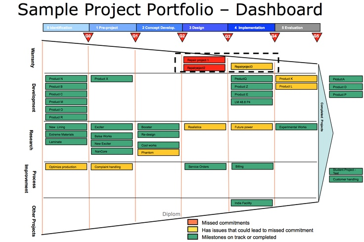 Example Portfolio Funnel Project Management Pinterest - project prioritization template
