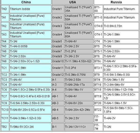 Mechanical Properties of BT31/VT31 Titanium alloy,BT3-1 titanium sheets price - Gr2 titanium plate,tC6 BT3-1 Ti alloy parts Heat Treatment of Titanium Alloy Parts,Bt3-1 Asme Sb348 Titanium Square Bar,Titanium Tube (TC6 or BT3-1), titanium metal bar tube plate