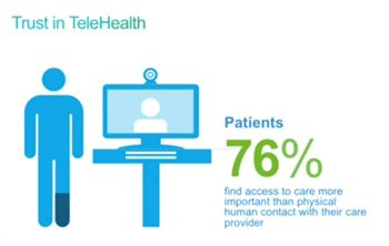 Survey: 76% of Patients Would Choose Telehealth Over Human Contact | New Visions Healthcare Blog #telehealth #doctors #patients #healthinsurance #polls #views #hcr #hcsm #technology #health #costs #access #charges #preferences - www.healthcoverageally.com