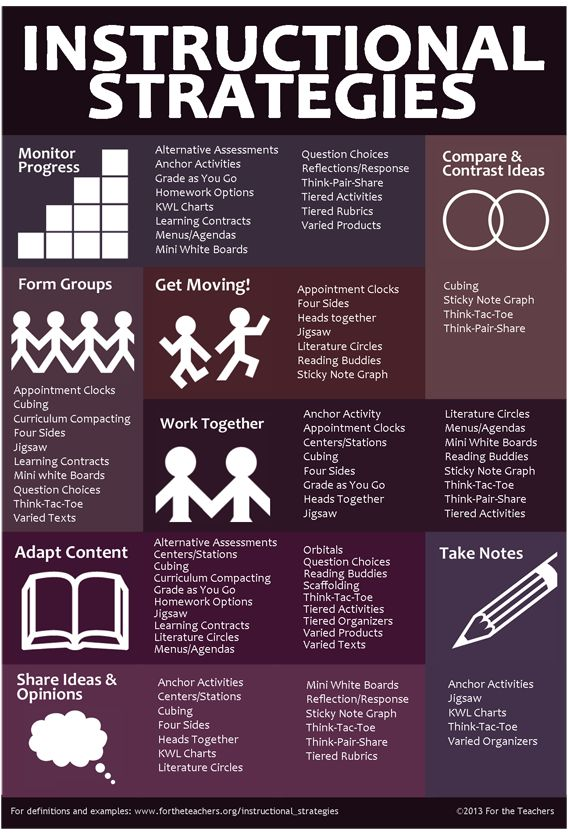 Here's an infographic outlining a range of instructional strategies.