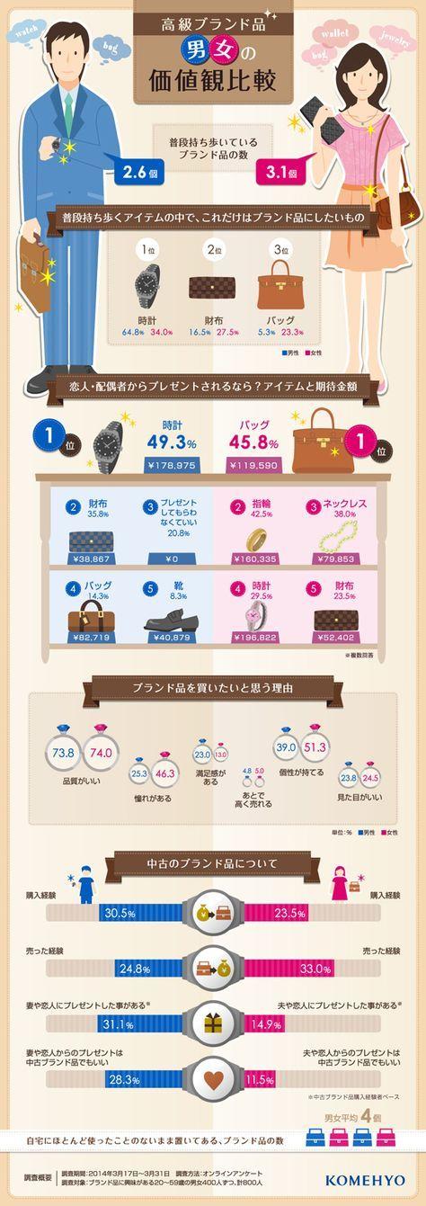 高級ブランド品の価値観を、左右で男女別に比較したインフォグラフィック。ブランドアイテムを棚に並べたり、時計のベルト部分をグラフにしたりと其々...