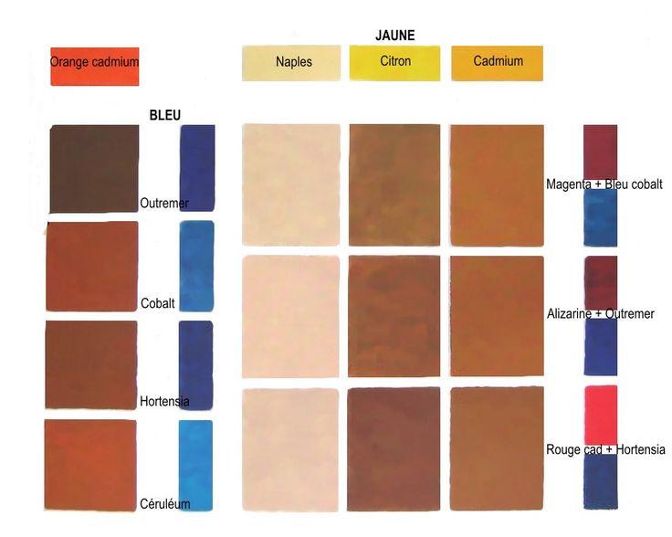 Le brun est une couleur tertiaire = mélange de : - soit 3 couleurs primaires - soit 1 couleur primaire + 1 couleur secondaire. Sur la partie gauche du tableau ci-dessous, mélange de 1 couleur secondaire (orange de cadmium) + 1 couleur primaire (différents bleus). Sur la partie droite, mélange de 3 couleurs primaires (jaune + rouge + bleu).