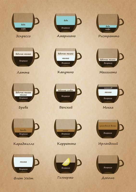Состав кофе.