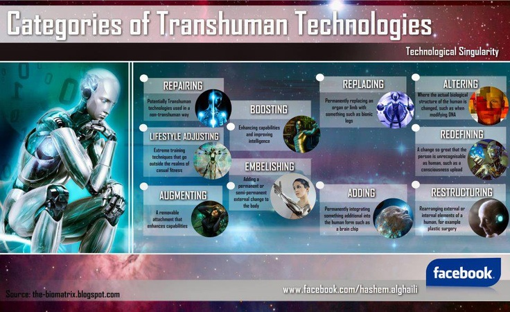 Top Ten Futuristic Transhumanist Technologies