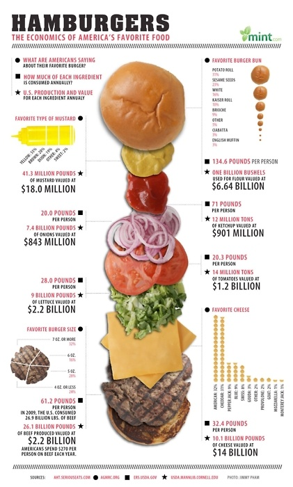 Burger. Burger. Und nochmal Burger. The Economics of America's favorite food #infographic #diet