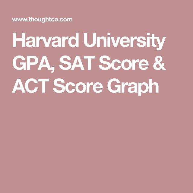 Harvard University GPA, SAT Score & ACT Score Graph