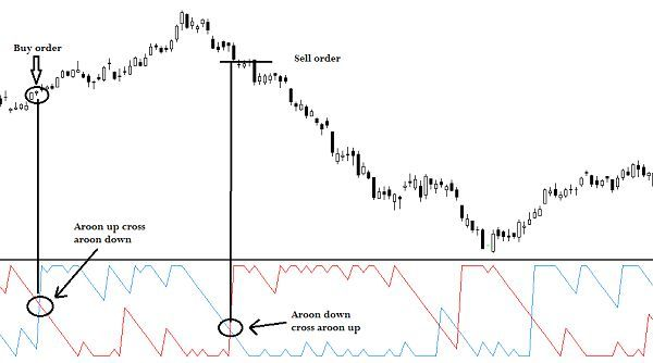 The Aaron Indicator Developed By Tushar Chande Indicates Whether