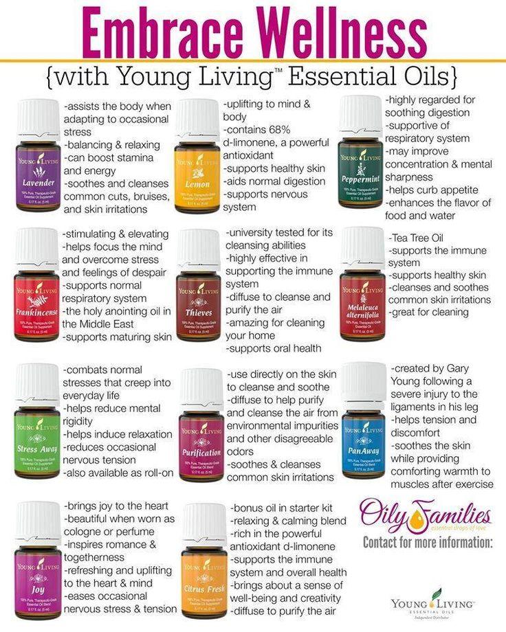 getting started with essential oils oil la la young living essential oils essential oils. Black Bedroom Furniture Sets. Home Design Ideas