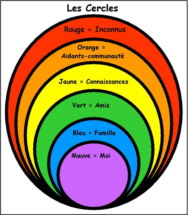 Les cercles sociaux