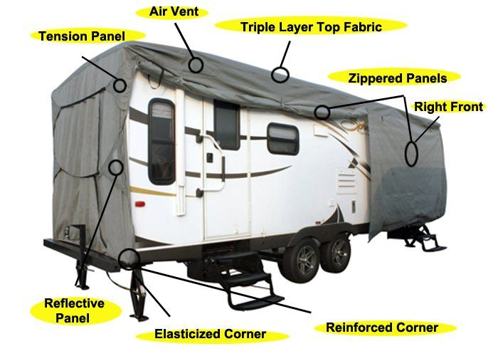 Learn all you need to know about selecting rv covers