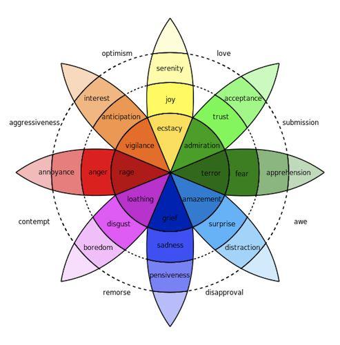 http://education-portal.com/academy/lesson/robert-plutchiks-wheel-of-emotions-lesson-quiz.html