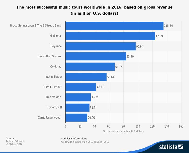 Most Successful Music Tours of 2016   This statistic shows the most successful music tours worldwide in the first half of 2016 based on gross revenue. Madonnas tour generated 123.9 million U.S. dollars revenue with 58 shows so far and more than 740 thousand tickets sold worldwide.  Concert business  additional information  Cirque du Soleil regularly appears in the ranking of best-earning concerts usually with more than one title. The year 2014 was not so generous for the performers since…