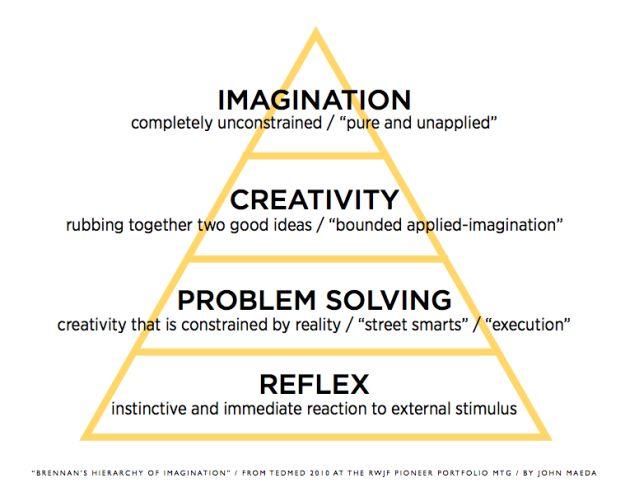 how to develop creative thinking skills in children
