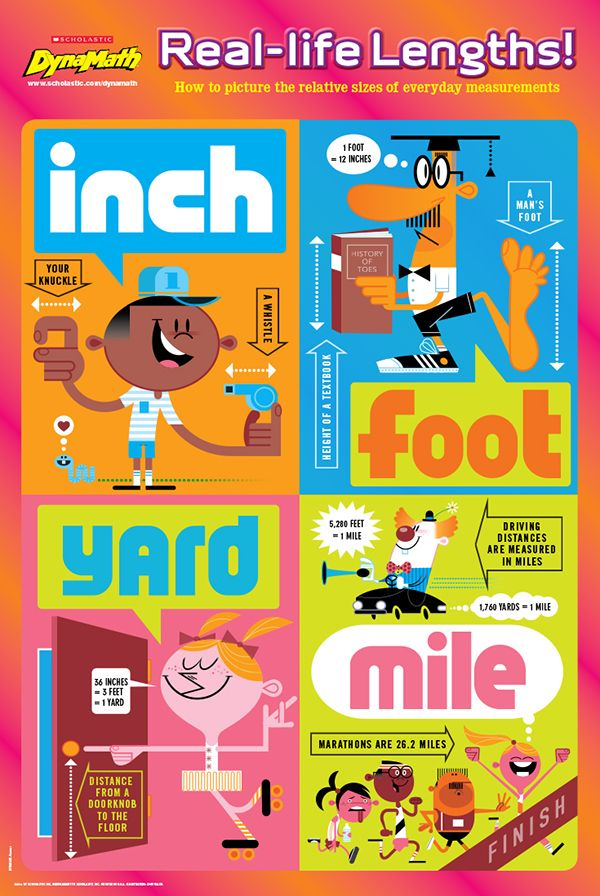 DynaMath's poster has hit the classrooms! Show your students how to visualize common imperial units with this free resource. #math #CommonCore #inch #foot #mile