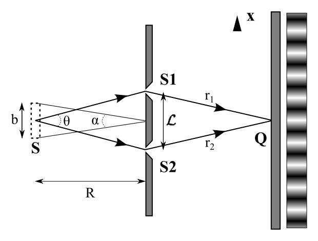 Esta é uma versão modificada do experimento de fenda dupla. A fonte estendida tem tamanho finito.