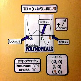 Polynomial function graph anchor chart