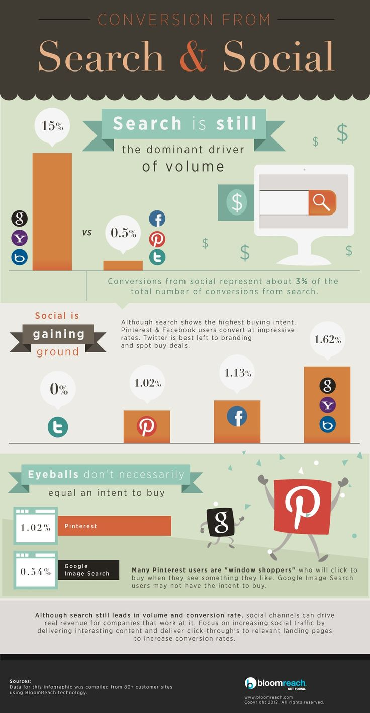 Search and Social conversion and volume