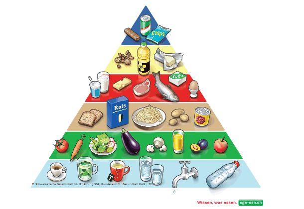 Lebensmittelpyramide - Das richtige Ernährungskonzept
