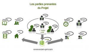 Les parties prenantes d'un projet