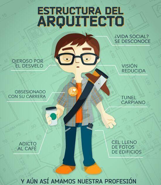 Estructura de un arquitecto cositas para arquitectos for Requisitos para estudiar arquitectura