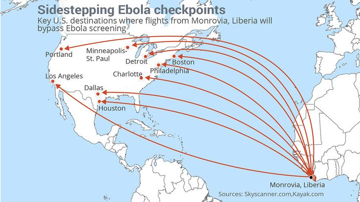 Many flights from Ebola-hit countries bypass special screening - Health officials say beefed-up defenses in five U.S. airports mean they will screen 94% of passengers flying in from Ebola-hit countries. But a check of airlines schedules shows that even if that figure is correct, a significant number of flights will bypass that extra security.