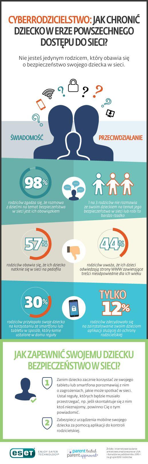 infografika jak chronić swoje dziecko w internecie