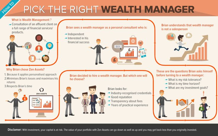 Best wealth management options