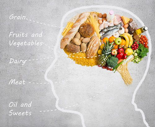 Unlock Your Brain's True Power With these Brain Food Ingredients!