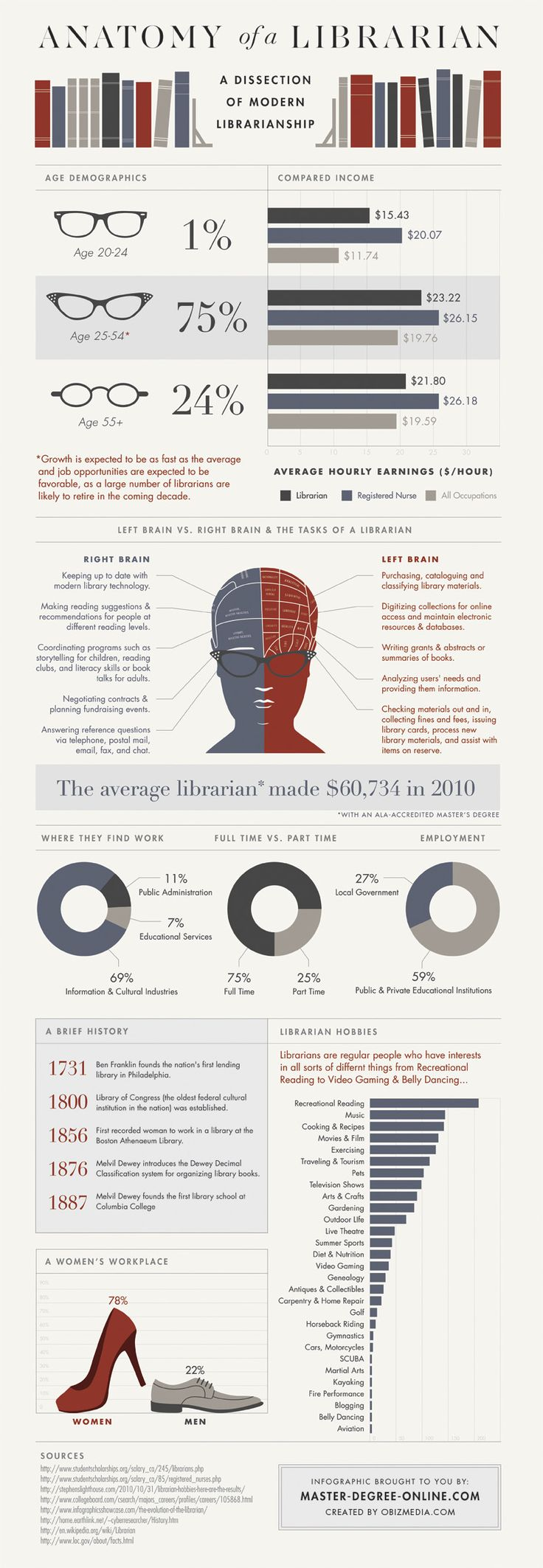 Anatomy Of A Modern Librariangraphic Click Through To Website For  Clearer Reading
