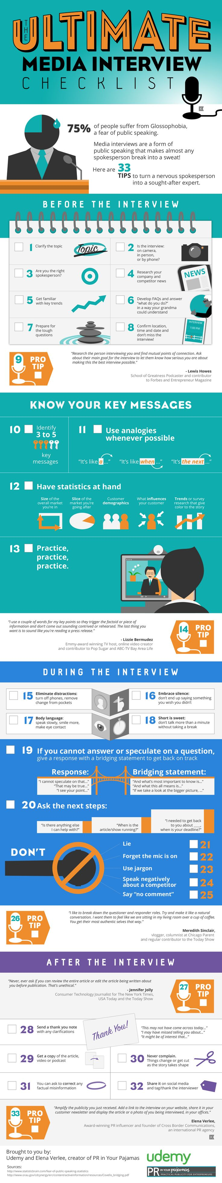 The Ultimate Media Interview Checklist (Infographic placed in Entrepreneur, Huffington Post, and other leading PR media outlets)