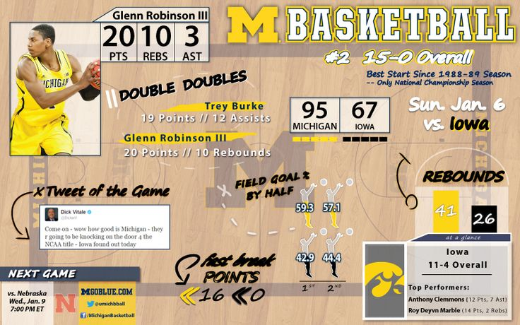 Not a bad way to start off the (2012-13) home Big Ten schedule - Specific Game Infographic - Michigan Basketball vs. Iowa on Sunday, January 6, 2013 #GoBlue