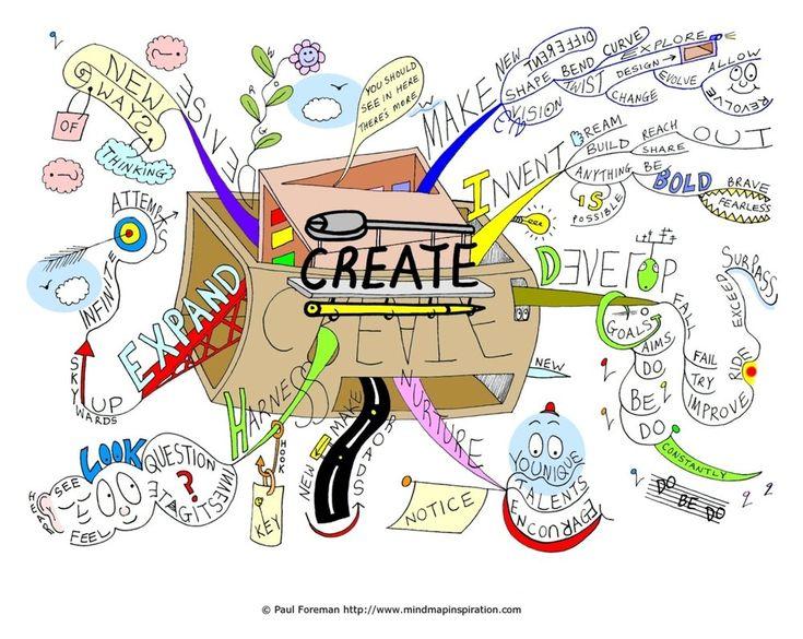 """Create"" MindMap  from Creativeinspiration"
