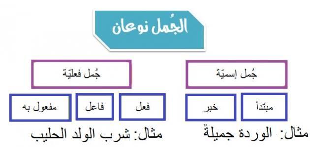 مكونات الجملة الاسمية