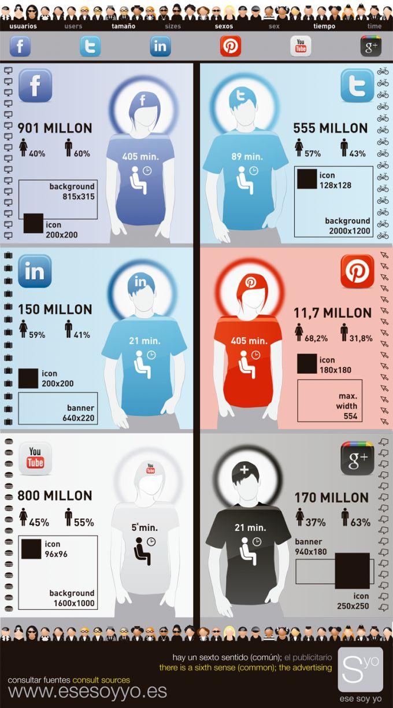 Datos interesantes sobre las redes sociales más importantes #infografia #infographic#socialmedia