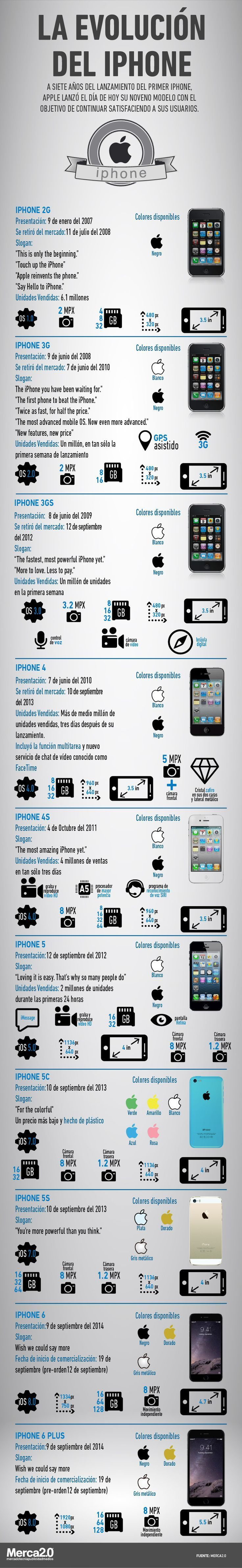Evolución del iPhone. Del iPhone 1 al iPhone 6 y Iphone 6 plus #infografía #iphone6 #iphone6plus