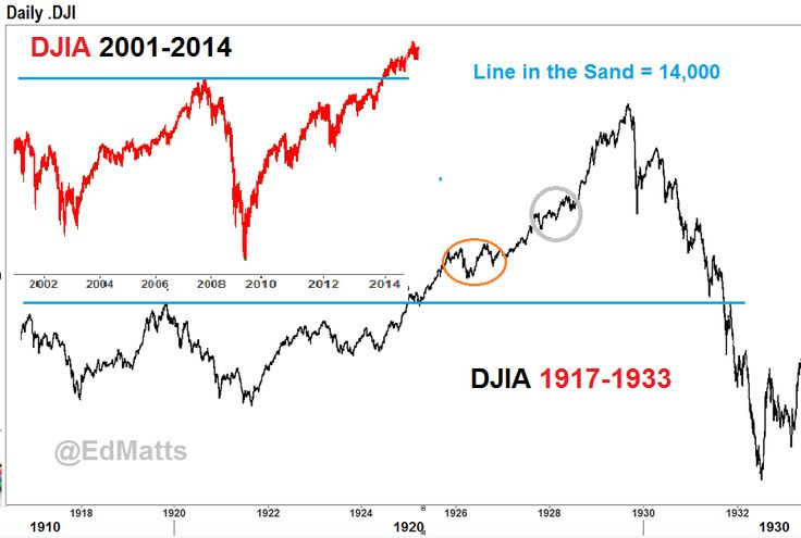Another DJIA example