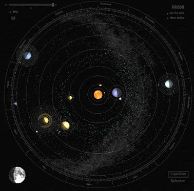 animated! universlingsforscienceandreason:  Solar System in Motion.