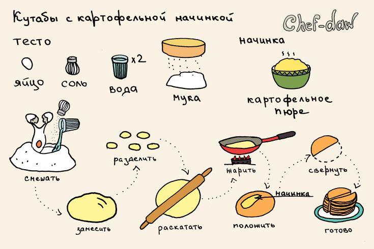 chef_daw_kutabi_s_kartoshkoi