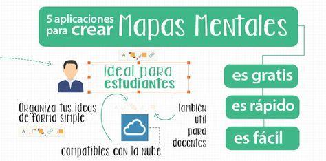 Cinco aplicaciones online para crear mapas mentales gratis | Oye Juanjo!