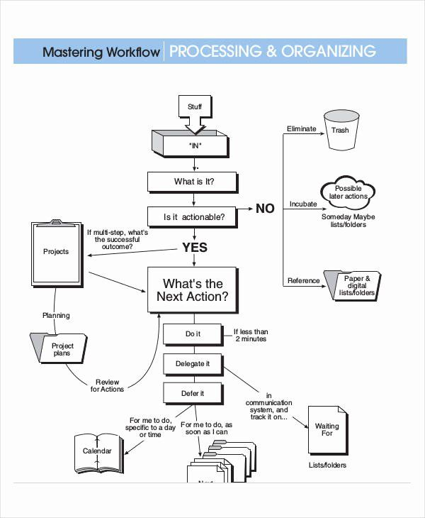 Luxury Business Flow Chart Template In 2020 With Images Flow