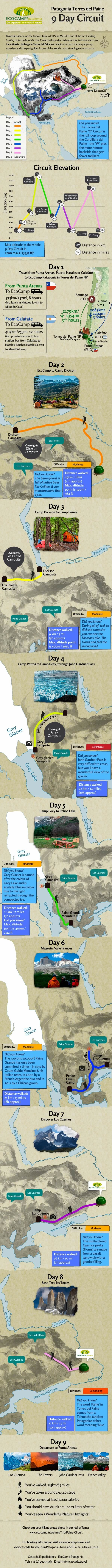 Patagonia Torres del Paine 9 Day Paine Circuit #Infographic. #torresdelpaine