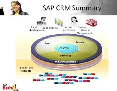 Smart Mind Online Training is one altogether the leading IT work Institutions, established in Hyderabad with the target of providing Training services for various requirements in IT business like SAP CRM online training, SAP Security online training, Web design online training, Datastage online training, Etl testing online training.with live project and 24*7 lab assistance Experienced faculty.