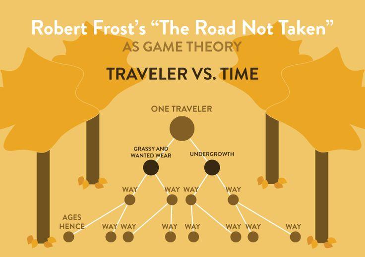 8 best Game Theory images on Pinterest | Spieltheorie, Spiel und ...