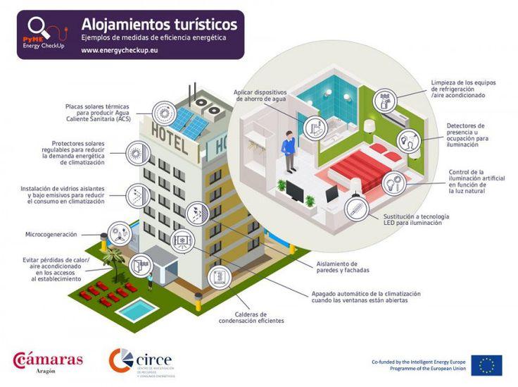 El proyecto europeo Pyme Energy Check Up ofrece informes personalizados y gratuitos  ¿En qué consumen más energía los hoteles?  Agua caliente sanitaria y climatización acaparan gran parte del consumo