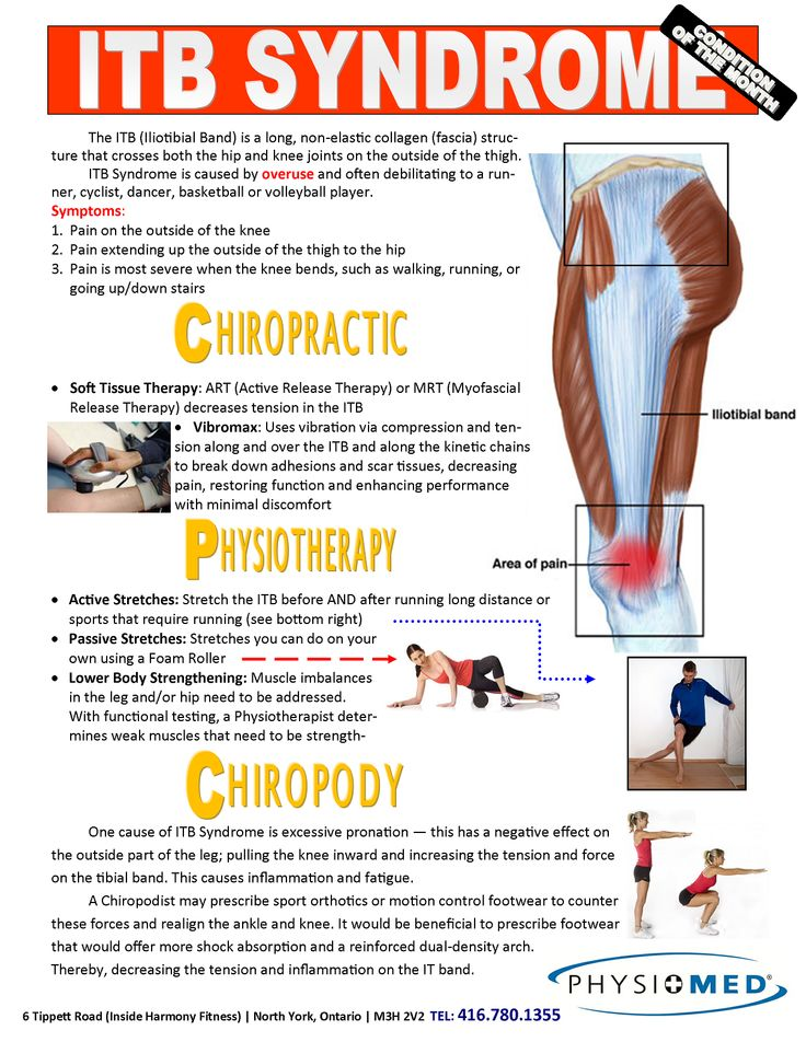 July itb syndrome therex back pain exercises it