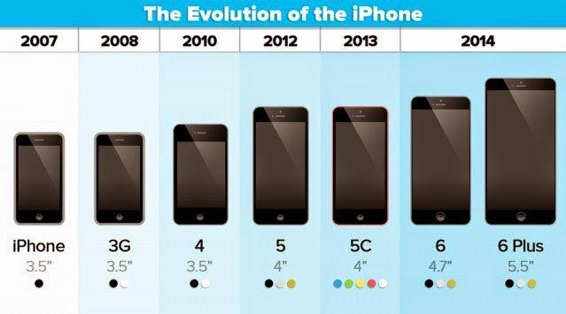 Kelebihan iPhone 6 dan iPhone 6 Plus