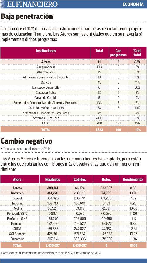 Educación financiera, ausente en 90% de las instituciones en México. 06/01/2015