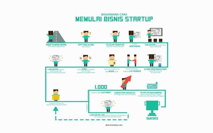 """Beon.co.id on Twitter: """"15 Tahapan memulia Bisnis Startup Yok cek artikelnya disini http://t.co/ehgPKeBRho http://t.co/EW6rT4e0md"""""""