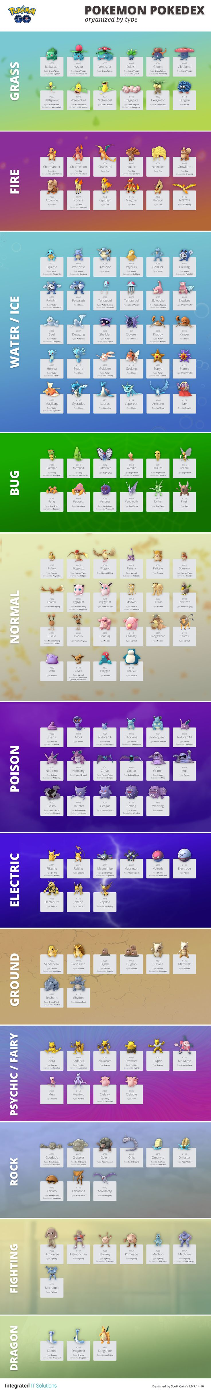 With the Pokemon Go mania going around, we thought we wound set aside some time and put together a helpful list of Pokemon Go characters organized by type and what the evolve into.  View the infographic below.